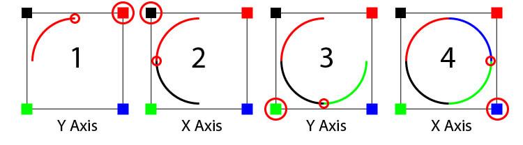 Arc to circle