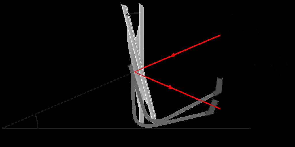 çanak anten ofset açısı ne demek vektör